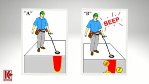How Do Metal Detectors Work: A Simple Explanation